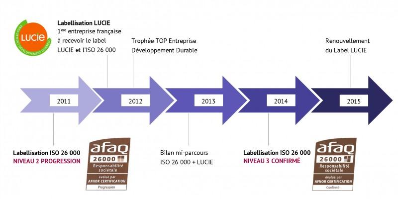 Progression NCA ISO 26000